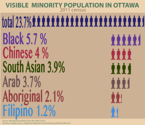 Population-Ottawa